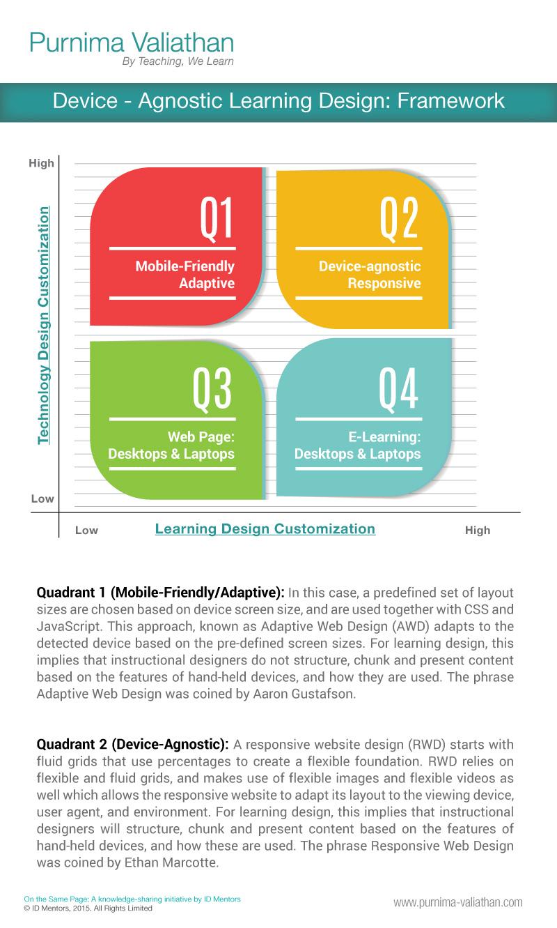 Device-agnostic learning design