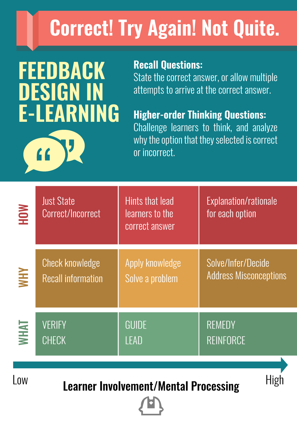 E learning poster designs - Feedback_poster