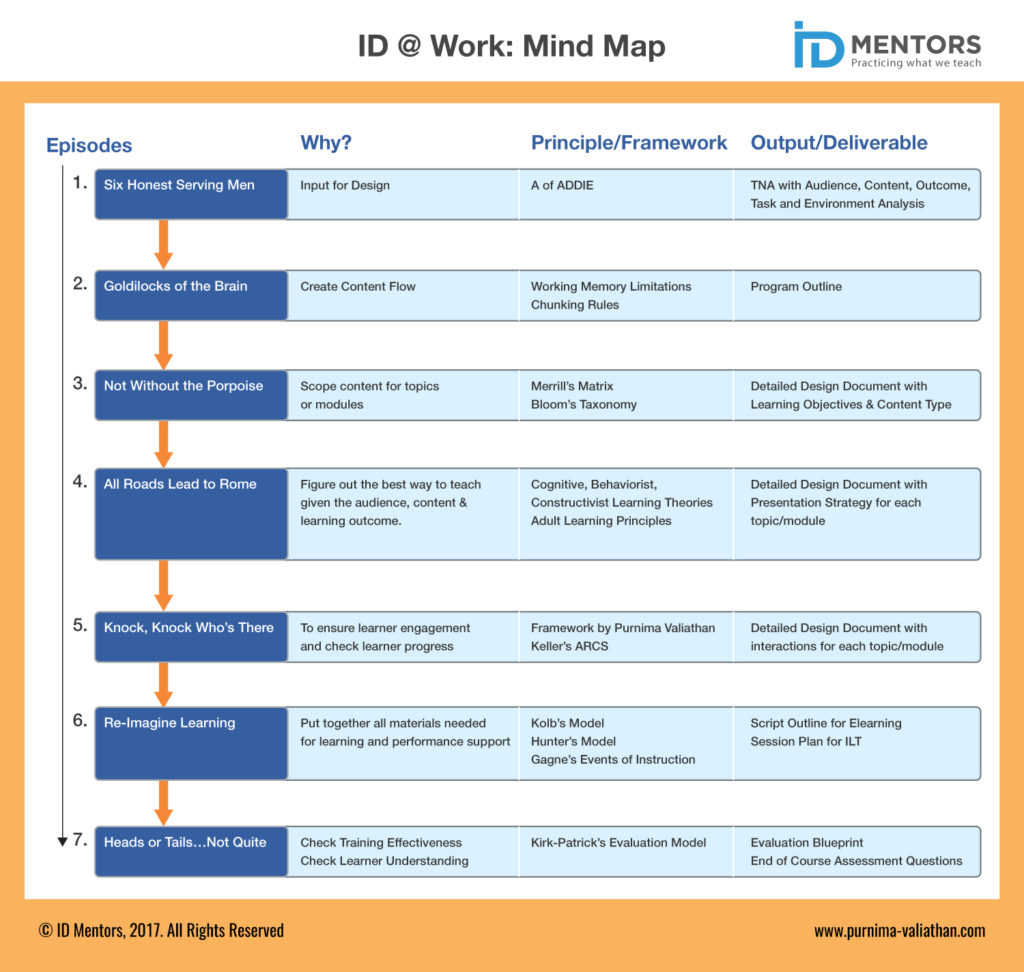 ID@Work for Practitioners: Advanced Course in Instructional Design