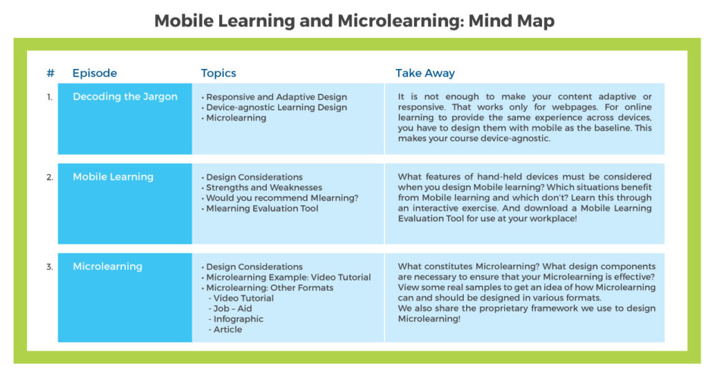 Mobile Learning and Microlearning: Course Details